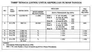 pln-tarif